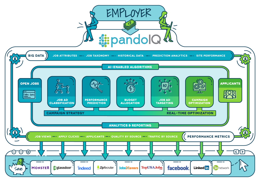 PandoIq Diagram