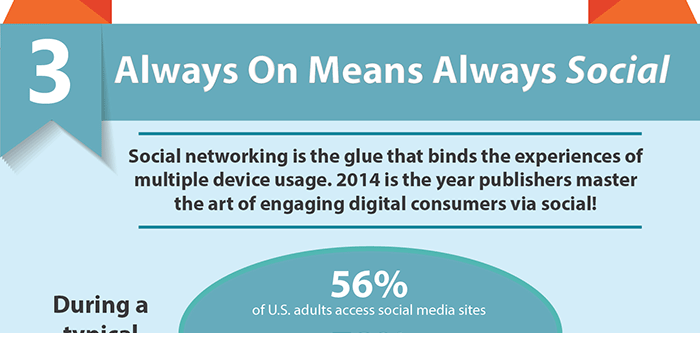 3 Digital Trends For Publishers In 2014 [Infographic] Part 3/3