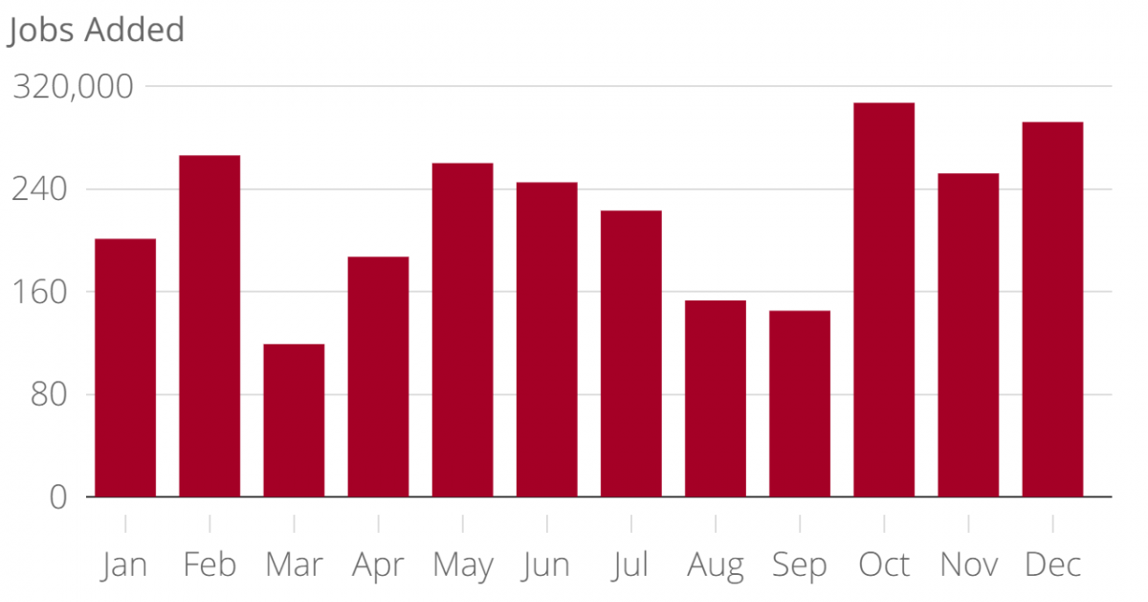 All You Need To Know About December's Jobs Report