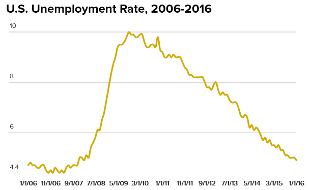 US Unemployment Rate 2006-2016