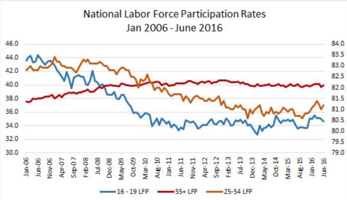 June-jobs-report-numbers