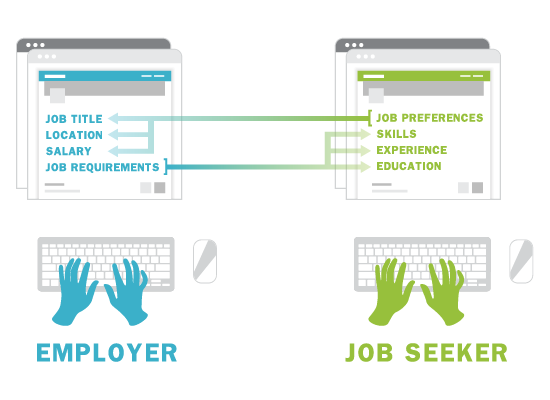 Job matching verus keyword search