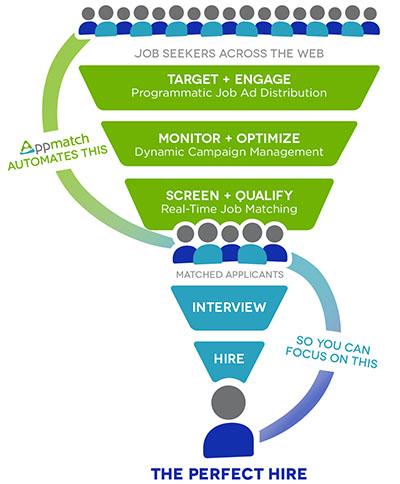 Why Programmatic Recruitment Advertising Should Matter