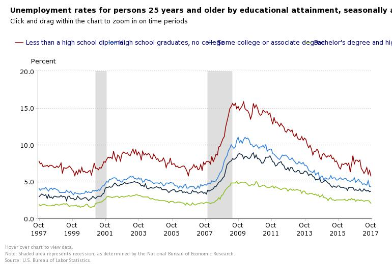 October unemployment rate by education level