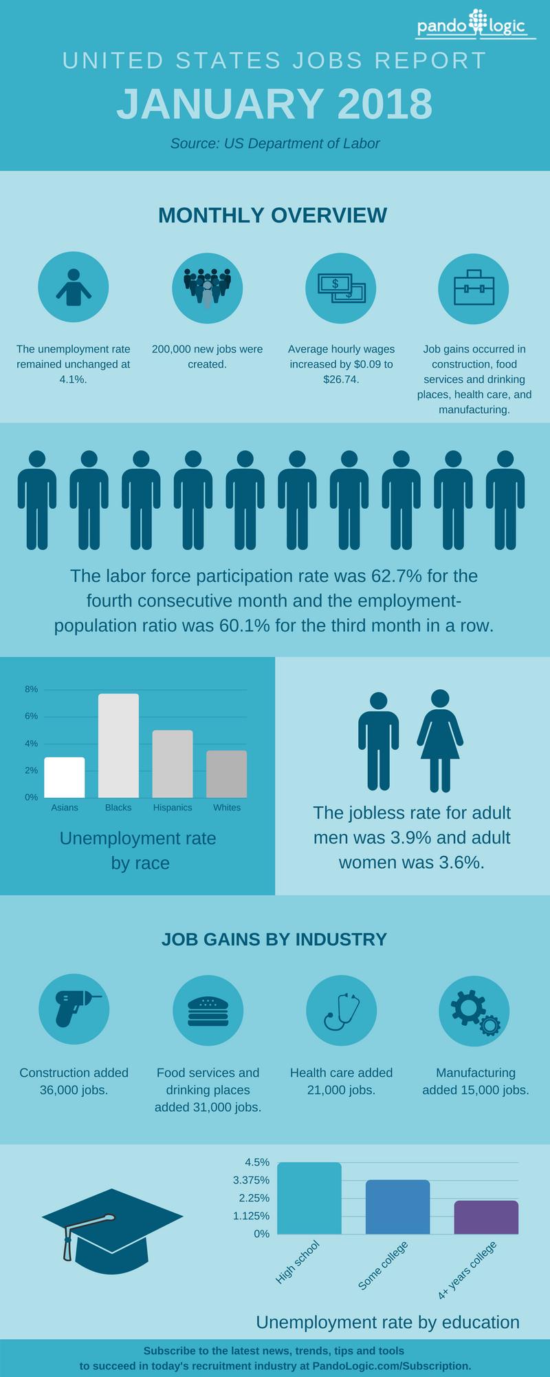 January 2018 Jobs Report