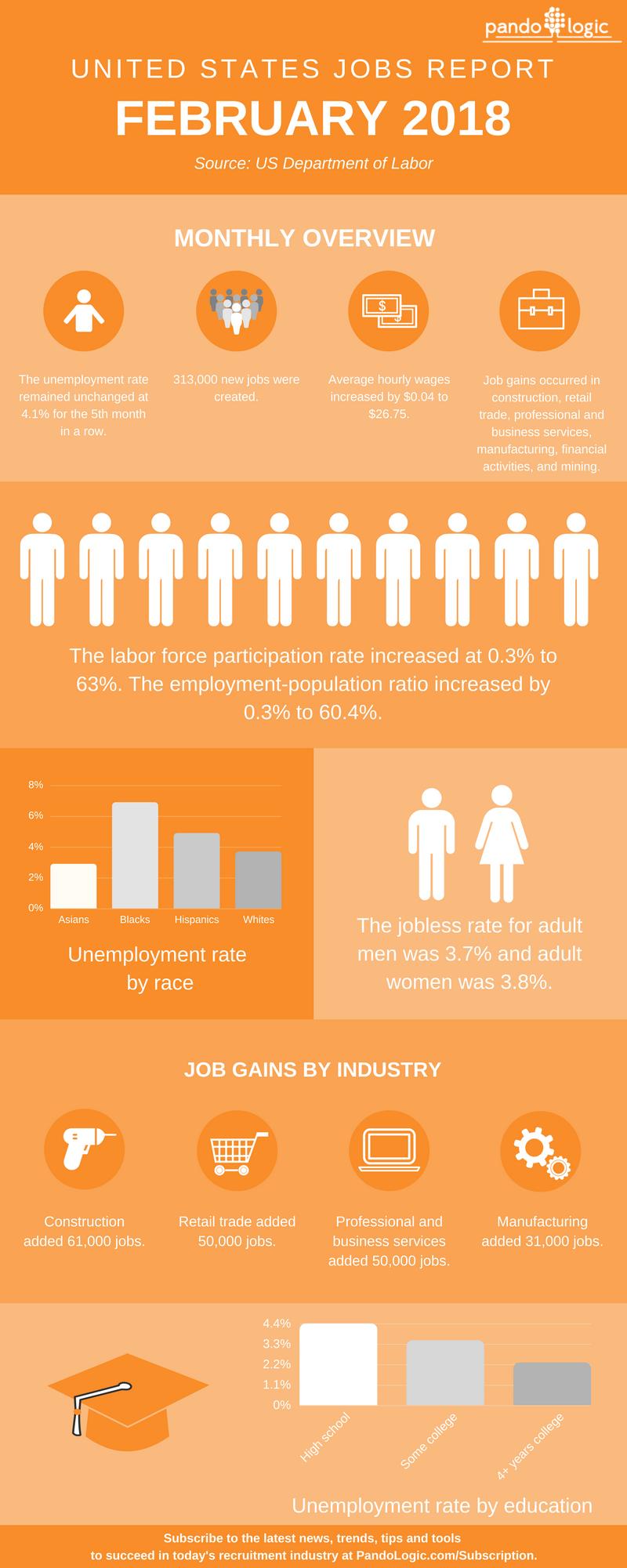 February 2018 Jobs Report