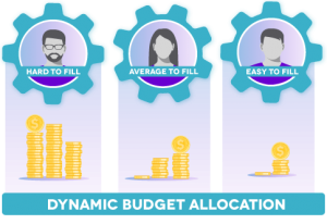 dynamic-budget-allocation