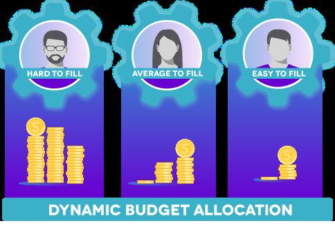 PandoIQ AI algorithms dynamically allocate recruitment spend across jobs based on predictive data