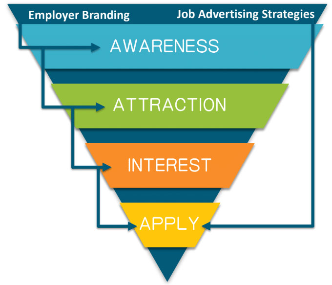 recruitment marketing funnel