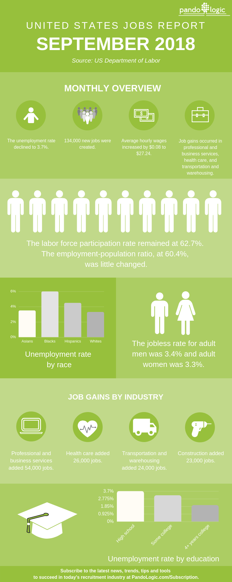 September-2018-Jobs-Report