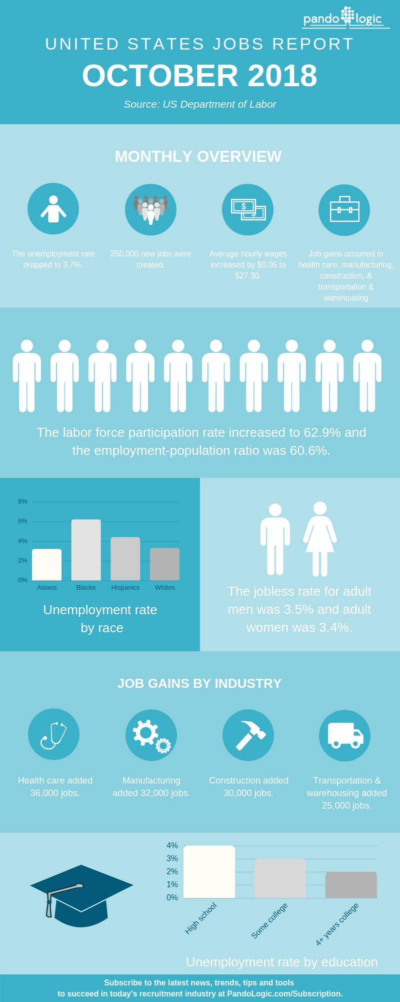 October-2018-Jobs-Report