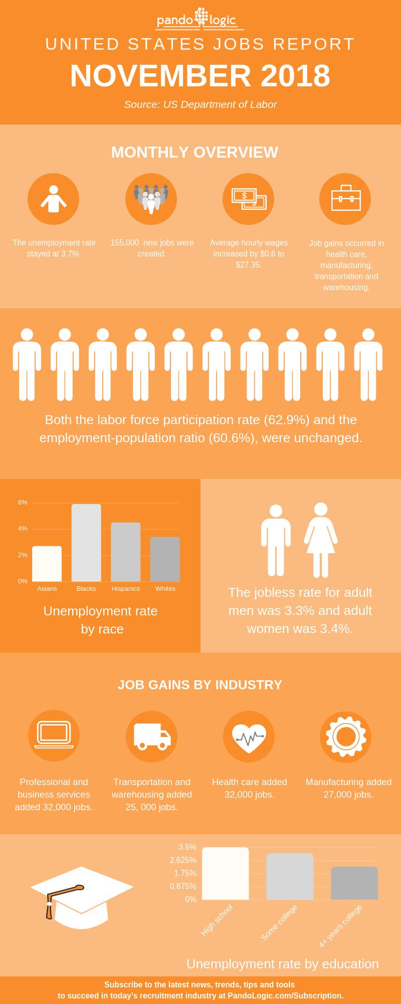 November-2018-Jobs-Report