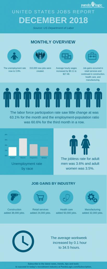 December-2018-Jobs-Report